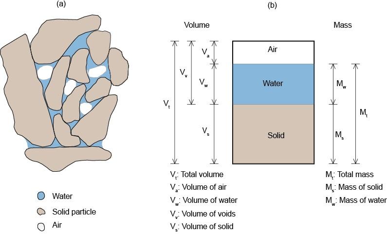 Soil Compaction 1